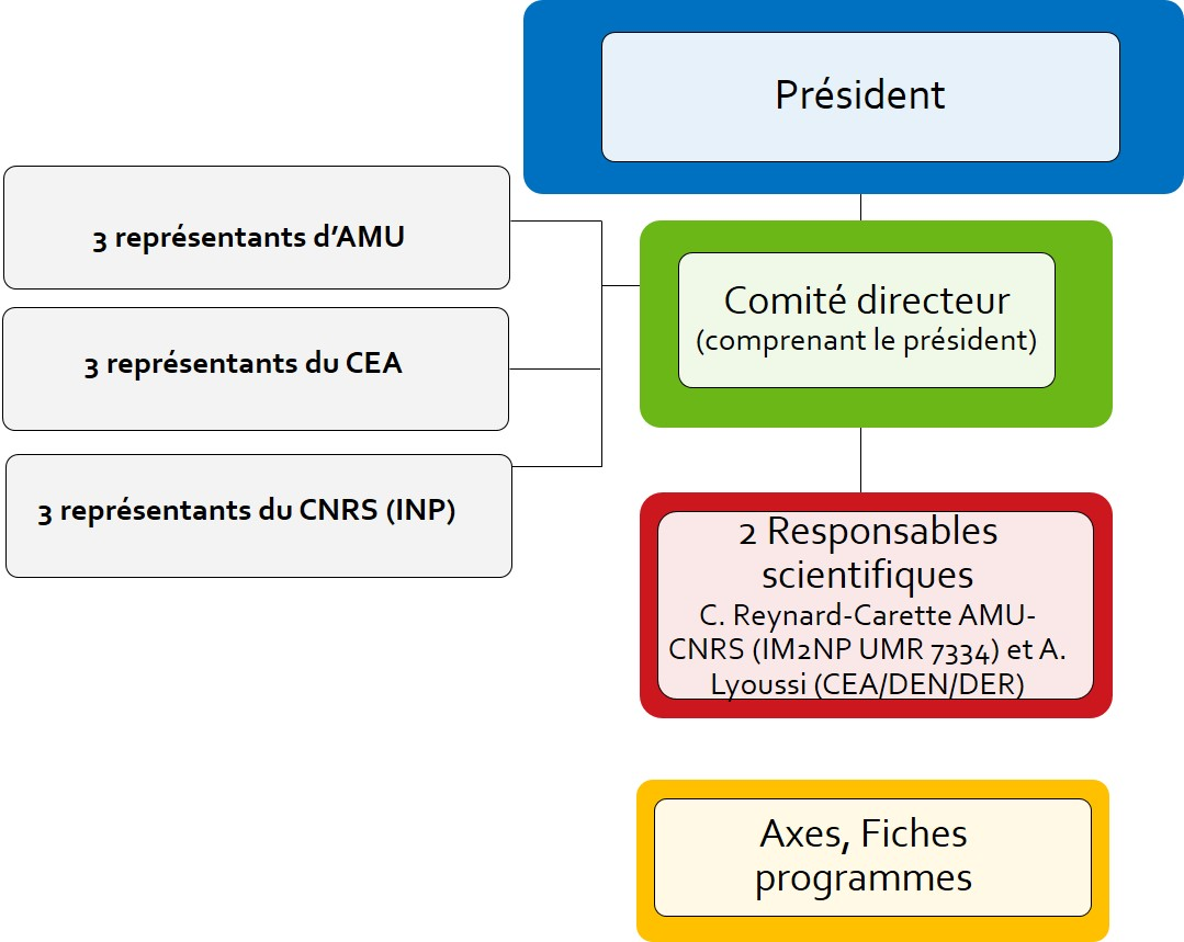 organisation-limmex-tripartite